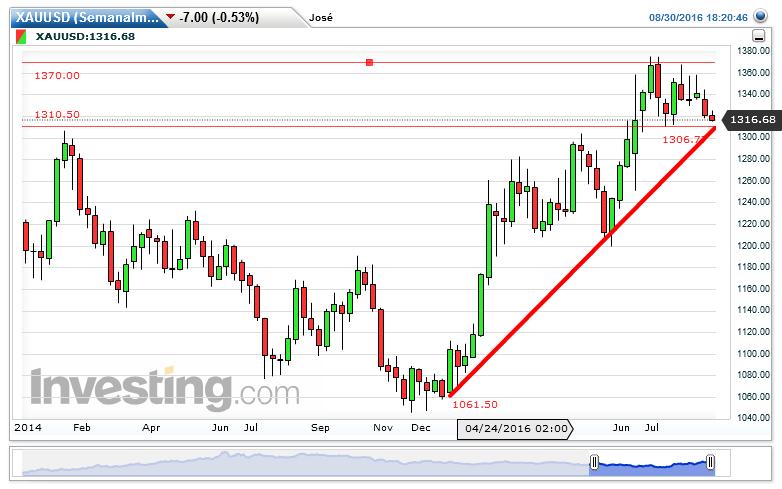 XAU/USD Gráfico: 1.316,80 de José Trader