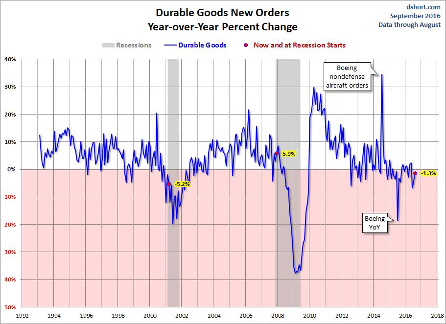 Pedidos de bienes duraderos en EE.UU.