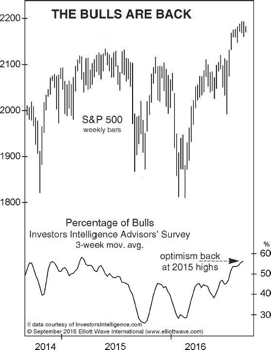Sentimiento de los inversores