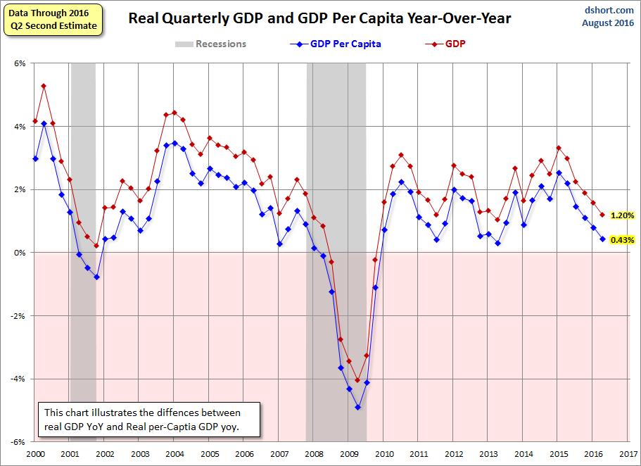 PIB real y renta per capita en EE.UU.