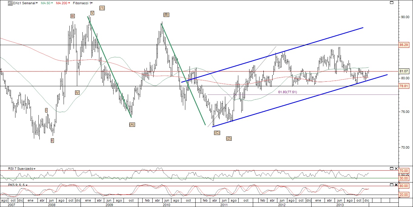 dxc1 - dollar index bullish