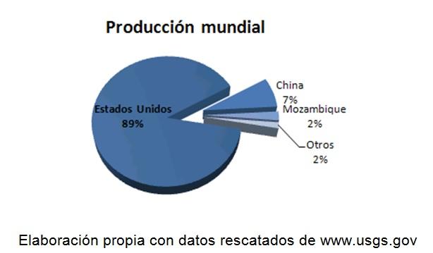 ProducciA?n mundial de berilio