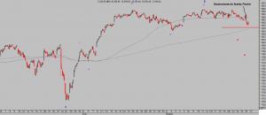 Dow Jones horario