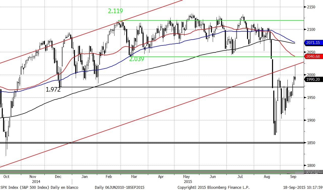 El gráfico del S&P refleja el cambio de sentimiento desde verano