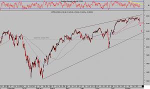 S&P 500 horario