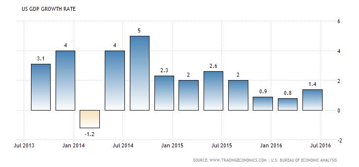 PIB de Estados Unidos